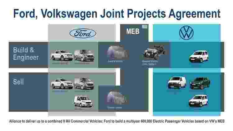 Projetos conjuntos de VW e Ford - Divulgação - Divulgação