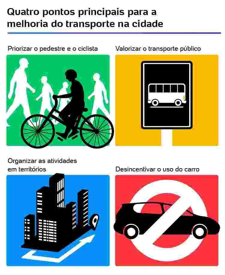 Quatro pontos principais para amelhoria do transporte na cidade - Arte/ UOL - Arte/ UOL