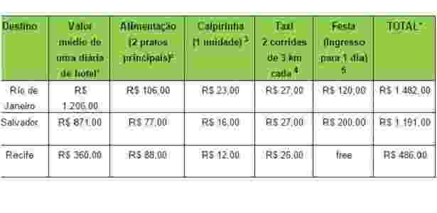 Divulgação/TripAdvisor