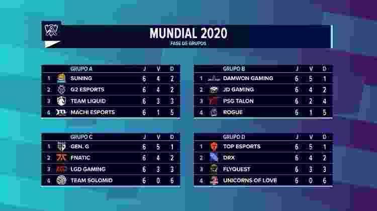Mundial League of Legends LoL 2020 Resultado Fase de Grupos - Reprodução/LoLeSportsBR - Reprodução/LoLeSportsBR