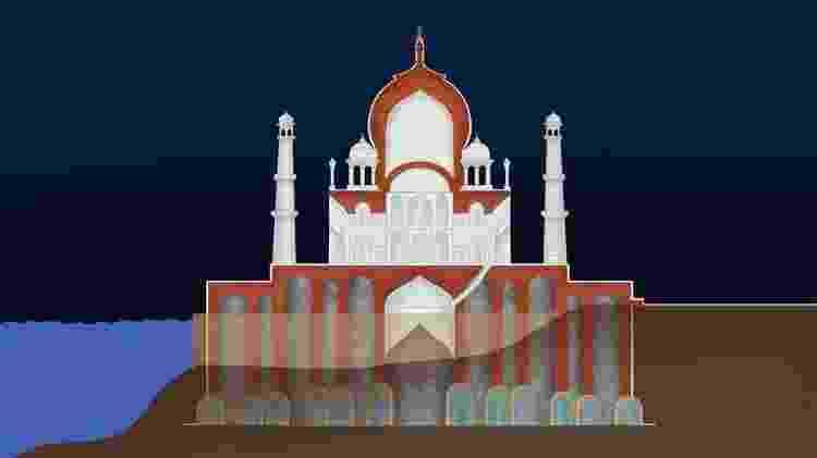 Ilustração mostra o funcionamento das fundações do Taj Mahal, acima de poços de água  - BBC - BBC