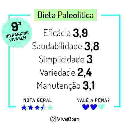 Ranking das Dietas 2020 Notas Dieta Paleolítica - Arte/UOL - Arte/UOL