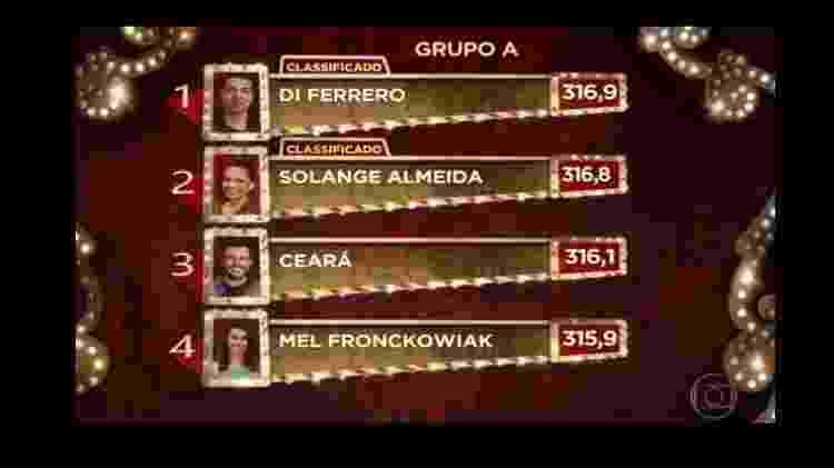 Classificação final do grupo A do Show dos Famosos - Reprodução - Reprodução