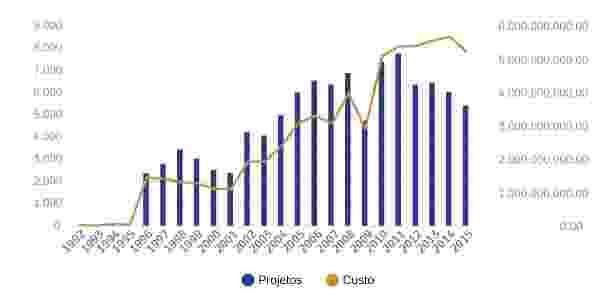 Evolução dos incentivos fiscais da Lei Rouanet de 1992 a 2015 - Arte UOL - Arte UOL