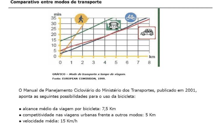 gráfico -  Reprodução/Caderno de Referência para elaboração de: Plano de Mobilidade por Bicicleta nas Cidades -  Reprodução/Caderno de Referência para elaboração de: Plano de Mobilidade por Bicicleta nas Cidades