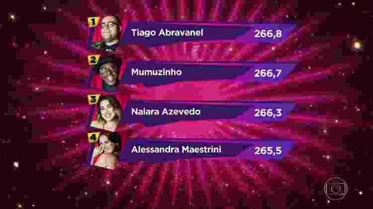 """Classificação do grupo 1 do """"Show dos Famosos"""" após a sexta rodada da competição - Reprodução/TV Globo - Reprodução/TV Globo"""