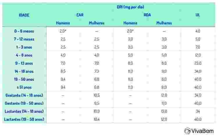 tabela quantidade de zinco - Paola Machado - Paola Machado
