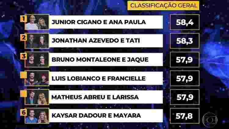 Notas do time masculino na estreia da Dança dos Famosos 2019 - Reprodução/Globo