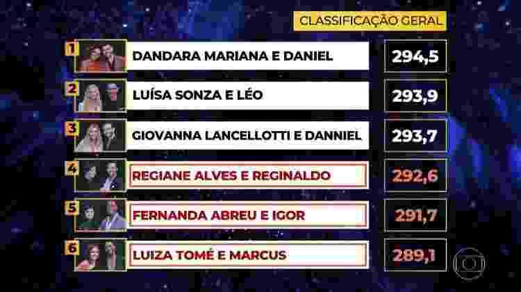 Classificação geral da Dança dos Famosos feminina - Reprodução/TV Globo