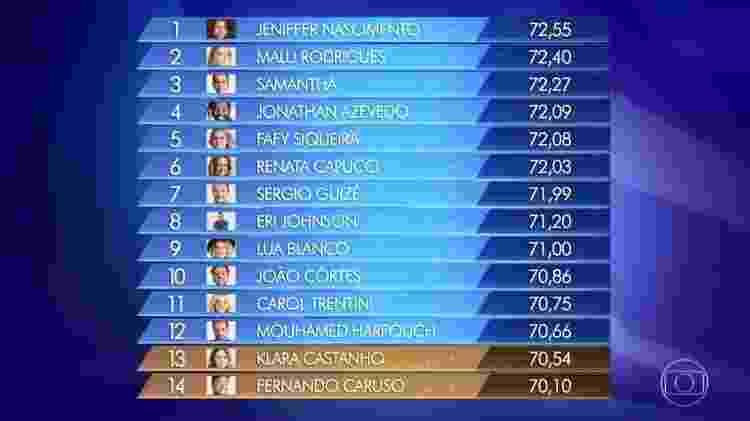 """Ranking """"Popstar"""" deste domingo (30) - Reprodução/Globo - Reprodução/Globo"""