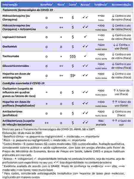 tabela sociedades - Reprodução - Reprodução