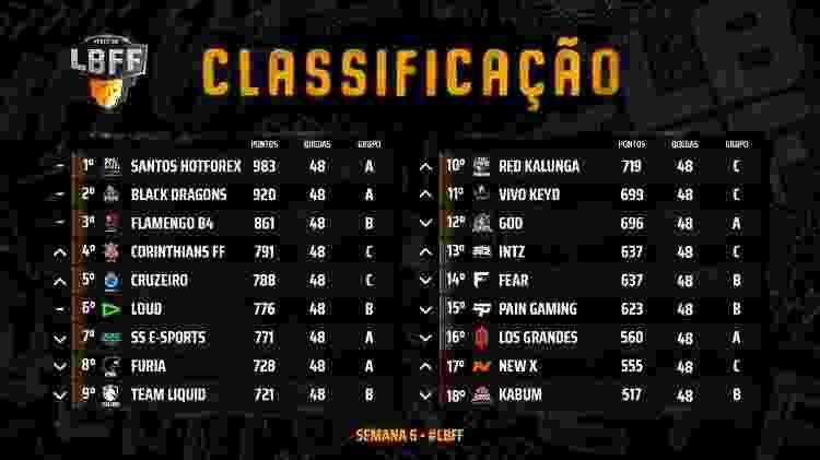 LBFF 3 Split Tabela Semana 6 - Divulgação/Garena - Divulgação/Garena