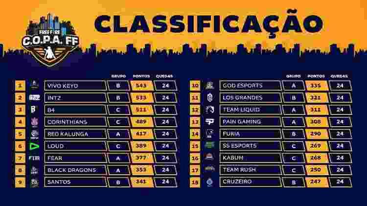 Copa Free Fire tabela terceira semana - Divulgação/Garena - Divulgação/Garena