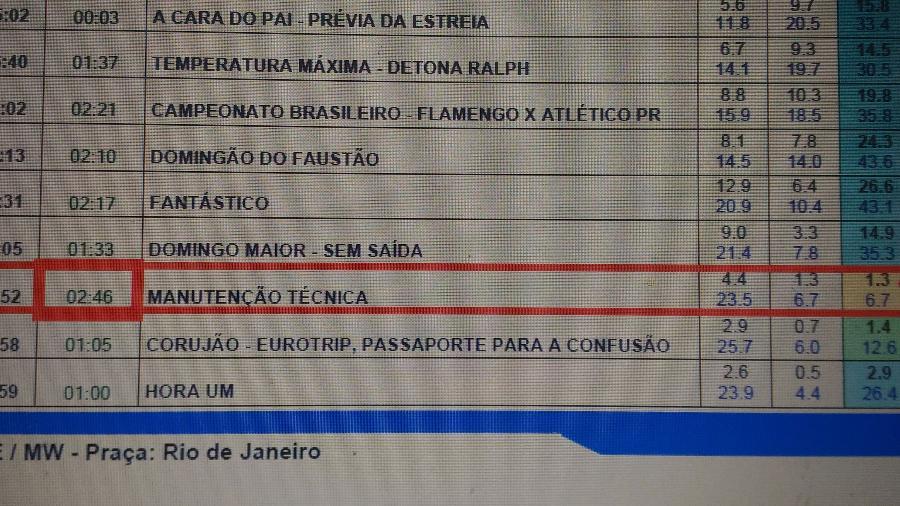 No destaque, primeiro número à direita mostra ibope da Globo fora do ar (1.3 ponto), empatada com a Record - Reprodução