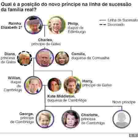 Infográfico da BBC sobre a família real britânica - BBC - BBC