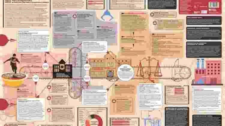 Cartografia de um sistema criado para manter os privilégios - Fórum de Investigações Poéticas - Fórum de Investigações Poéticas