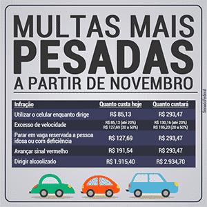 Multas ficarão mais caras já em novembro - Divulgação/Senado Federal