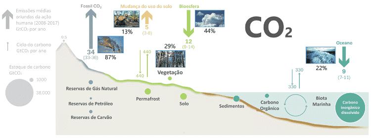 Gráfico adaptado de CDIAC; NOAA-ESRL; Le Quéré et al (2018); Ciais et al. (2013); Global Carbon Budget (2018)  - Reprodução - Reprodução
