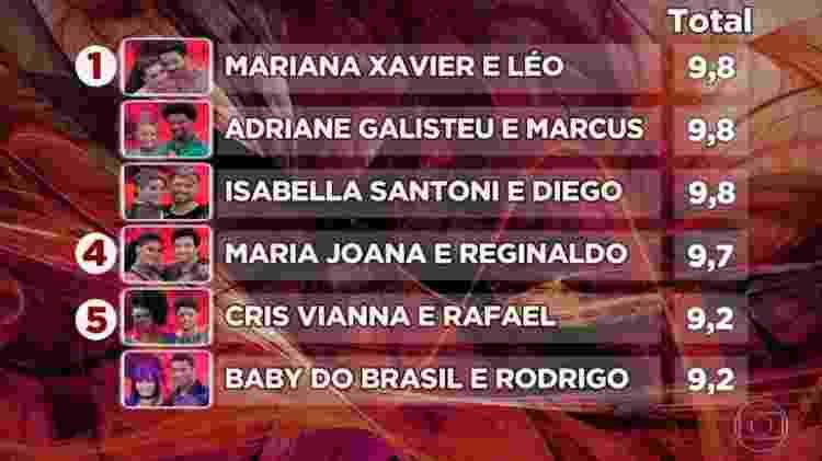 """A classificação das mulheres na """"Dança dos Famosos"""" após a estreia do quadro com o ritmo Baladão - Reprodução/TV Globo - Reprodução/TV Globo"""