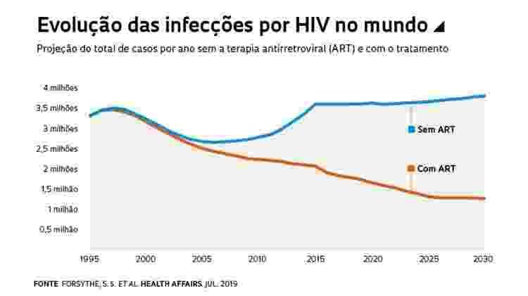 Evolução das infecções por HIV no mundo - Revista Fapesp - Revista Fapesp