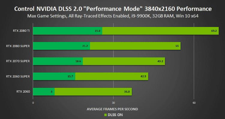 Gráfico do DLSS no Control - Divulgação/NVIDIA - Divulgação/NVIDIA