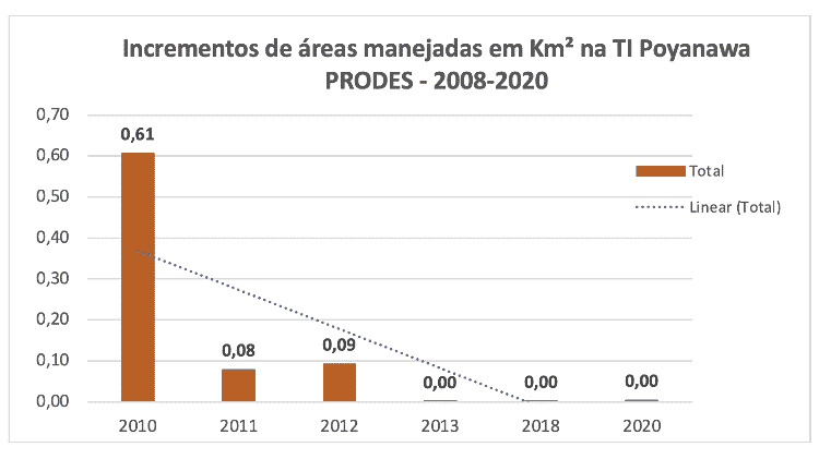 A série histórica do Prodes/Inpe detecta queda no desmatamento nos últimos 10 anos dentro da TI Poyawana. Há um pequeno incremento em 2020, interpretado como um indício de que as áreas estão sendo convertidas para uso e manejo tradicionais do povo Puyanawa - Prodes/Inpe - Prodes/Inpe