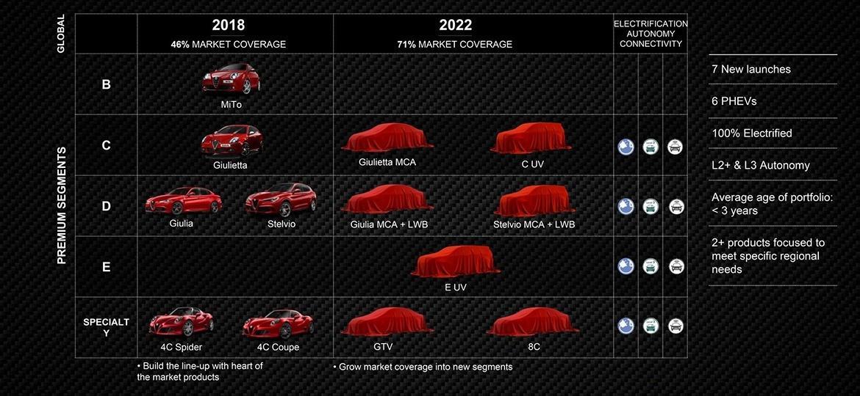 """Alfa Romeo oferecerá versões """"eletrificadas"""" de todos os modelos - Divulgação"""