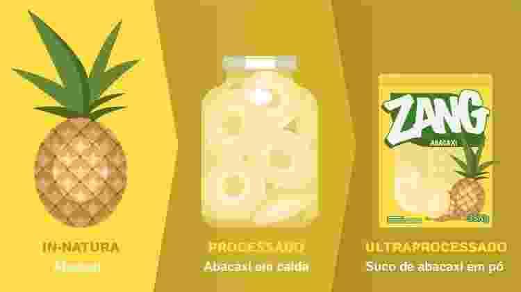 Abacaxi - Arte UOL