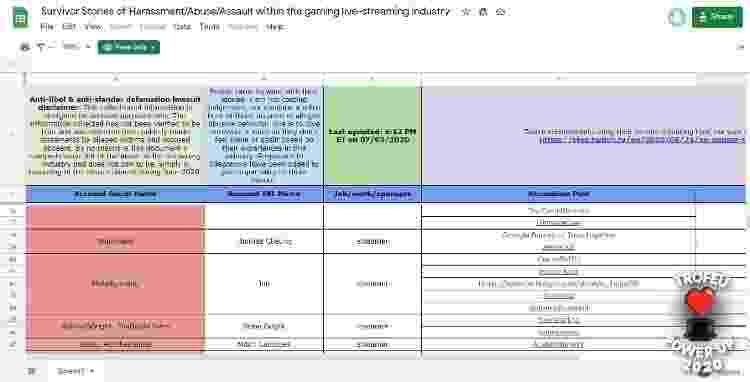 Planilha de denunciantes contra assediadores na Twitch - Reprodução / Medium (Survivors Streaming Industry) - Reprodução / Medium (Survivors Streaming Industry)