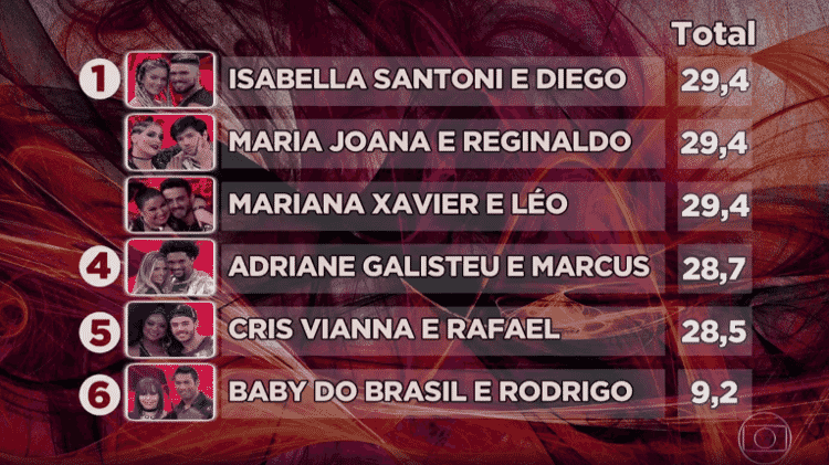 Isabella Santoni, Maria Joana e Mariana Xavier empatam e Baby continua fora da disputa - Reprodução/TV Globo - Reprodução/TV Globo