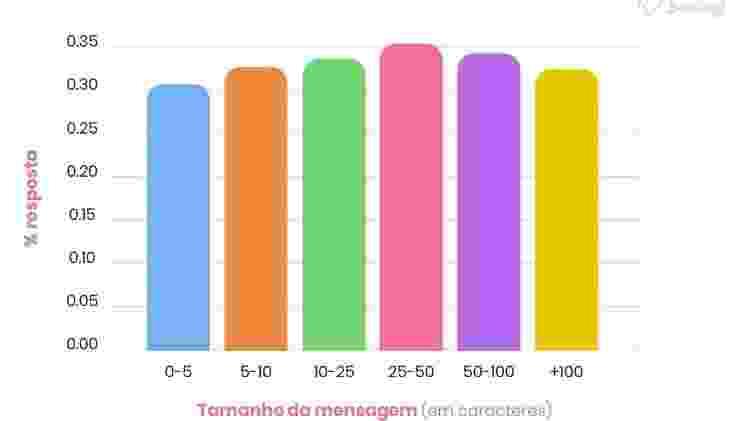 eis a ciência do tamanho ideal de mensagem de texto na hora da paquera - reprodução - reprodução