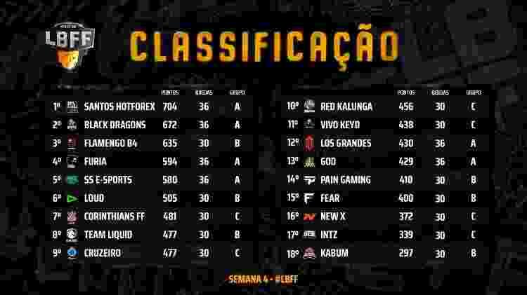 LBFF 3 Split Tabela Semana 4 - Divulgação/Garena - Divulgação/Garena
