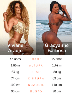 29ec0c178 Carnaval 2019  Viviane Araújo e Gracyanne  o que as rainhas do ...