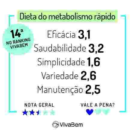 Ranking das Dietas 2020 Notas Dieta Metabolismo - Arte/UOL - Arte/UOL