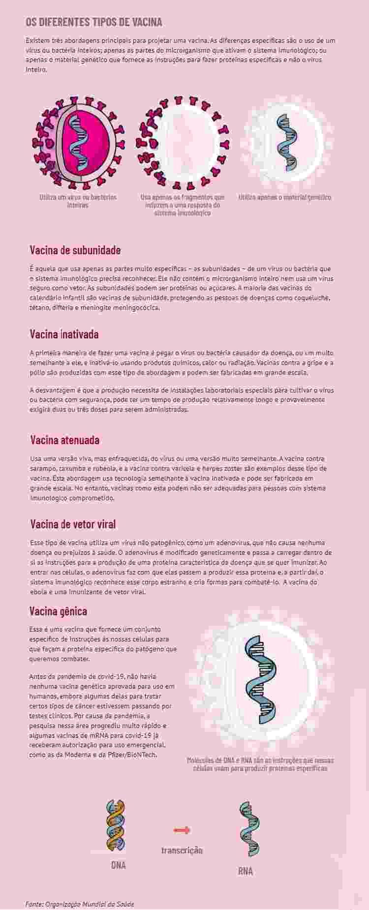 Os diferentes tipos de vacina -  Moisés Dorado/Jornal da USP -  Moisés Dorado/Jornal da USP
