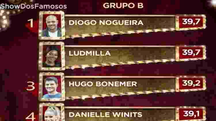 """Diogo Nogueira e Ludmilla lideram grupo B do """"Show dos Famosos"""" - Reprodução/TV Globo"""