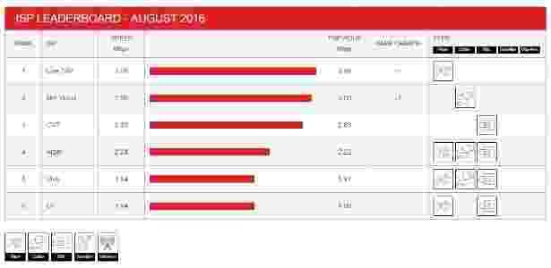 Dados de conexão da Netflix por operadora no Brasil, em agosto - Reprodução/Netflix