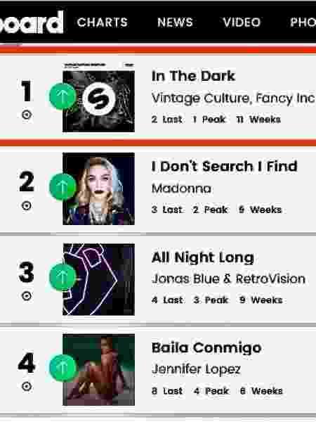 Ranking da Billboard - Reprodução