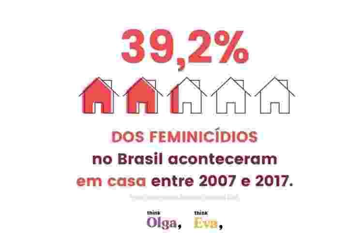Dados que integram relatório da Think Olga sobre Mulheres e a pandemia do coronavírus - Divulgação/Think Olga - Divulgação/Think Olga