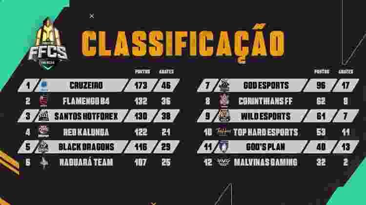 Free Fire FFCS Classificação Play-In - Divulgação/Garena - Divulgação/Garena