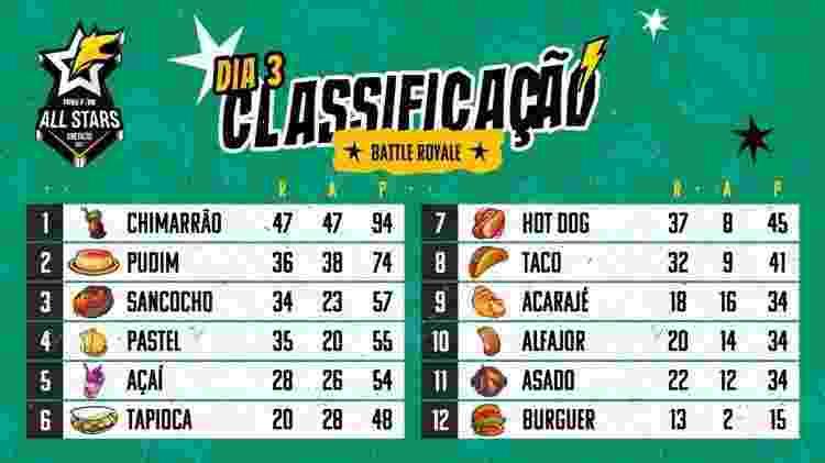 Free Fire All Stars Tabela - Divulgação/Garena - Divulgação/Garena