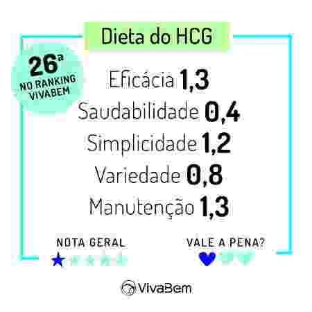 Ranking das Dietas 2020 Notas Dieta HCG - Arte/UOL - Arte/UOL