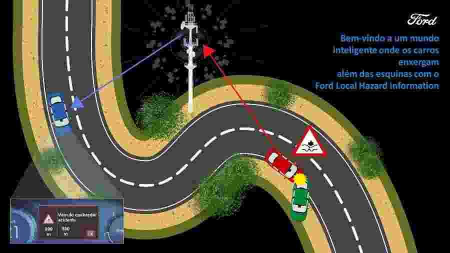 Sistema LHI da Ford - Divulgação