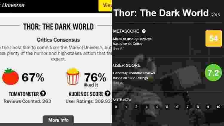 """Avaliações de """"Thor: O Mundo Sombrio"""" no Rotten Tomatoes e no Metacritic; filme é o mais mal-avaliado do MCU pela crítica especializada - Reprodução"""