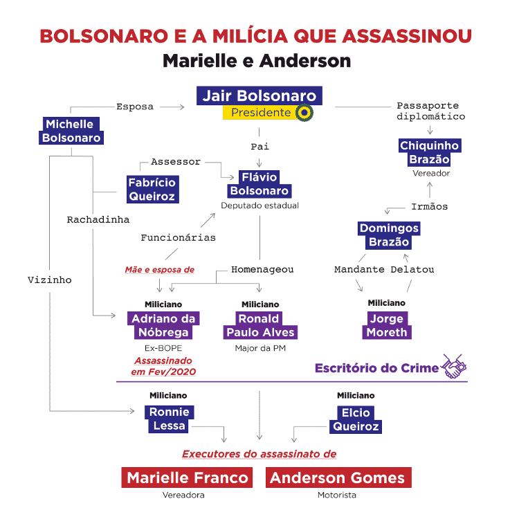 Colaboração de Igor Carvalho, Flávia Lopes e Patrícia Firmino - Reprodução - Reprodução
