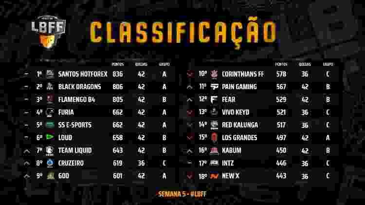 LBFF 3 Split Tabela Semana 5 - Divulgação/Garena - Divulgação/Garena