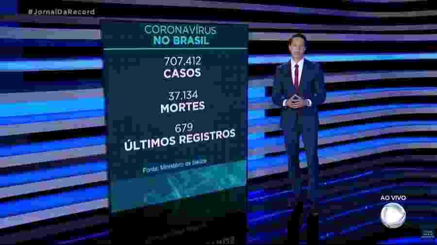 """O apresentador do """"Jornal da Record"""", Sergio Aguiar, noticia os dados oficiais sobre a pandemia de covid-19 nesta segunda (08) - Reprodução"""