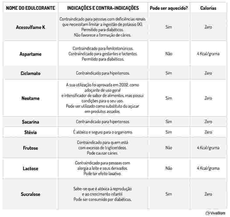 Tabela - Fonte: Organização Mundial de Saúde / United States Recommended Daily Allowance (USRDA) - Fonte: Organização Mundial de Saúde / United States Recommended Daily Allowance (USRDA)