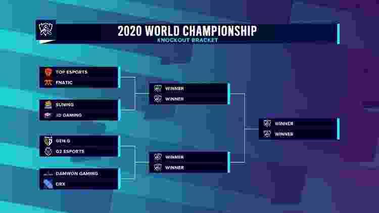 Mundial League of Legends LoL 2020 Quartas - Reprodução/LoLeSports - Reprodução/LoLeSports