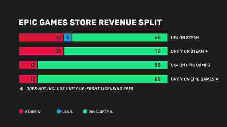 Gráfico divulgado pela Epic Games com as diferenças de distribuição de lucros que eles pretendem oferecer, em comparação com o Steam, maior loja de games para PC do mercado. - Divulgação